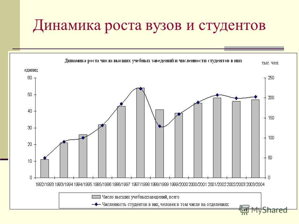 Динамика роста вузов и студентов
