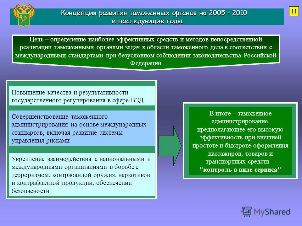Концепция развития таможенных органов на 2005 – 2010 и последующие годы Концепция развития таможенных органов на 2005 – 2010 и последующие годы Цель – определение наиболее эффективных средств и методов непосредственной реализации таможенными органами
