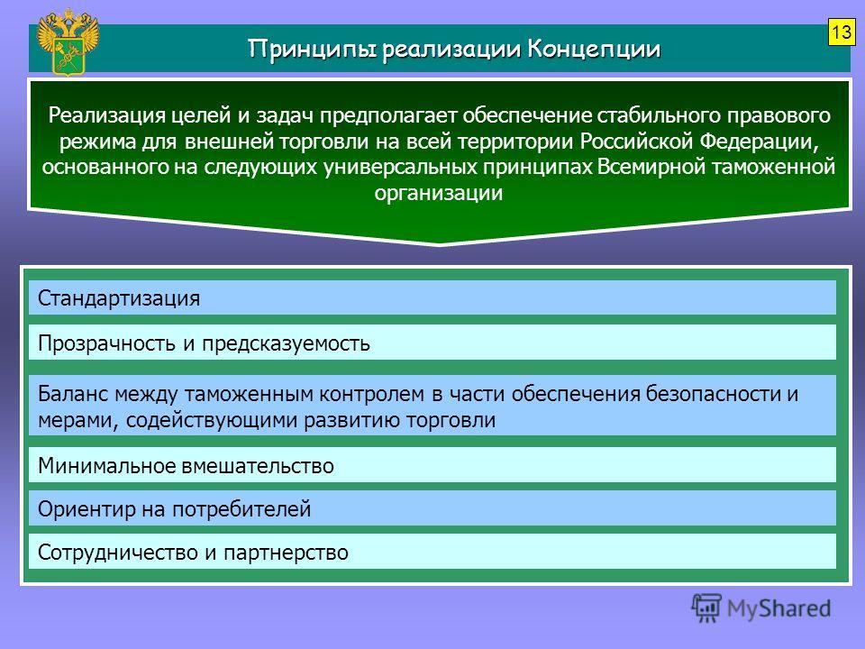 Принципы реализации Концепции Принципы реализации Концепции Реализация целей и задач предполагает обеспечение стабильного правового режима для внешней торговли на всей территории Российской Федерации, основанного на следующих универсальных принципах