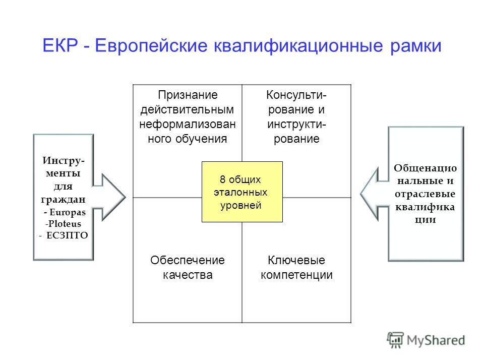 ЕКР - Европейские квалификационные рамки Признание действительным неформализован ного обучения Консульти- рование и инструкти- рование Обеспечение качества Ключевые компетенции Инстру- менты для граждан - Europas - Ploteus - ЕСЗПТО Общенацио нальные