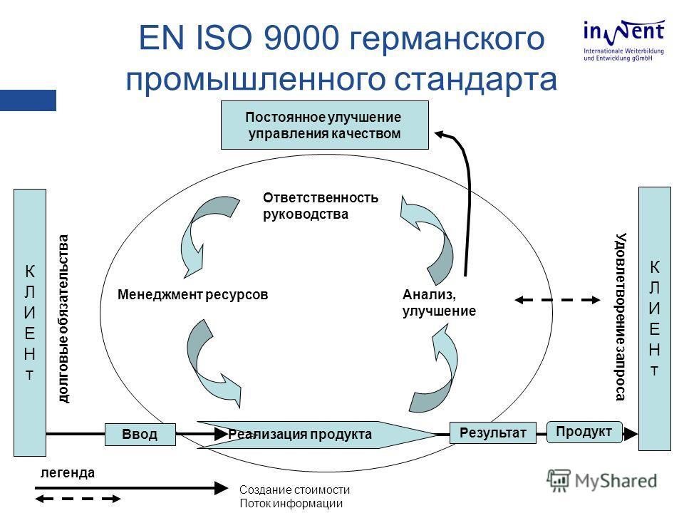 EN ISO 9000 германского промышленного стандарта Постоянное улучшение управления качеством Реализация продукта Результат Продукт КЛИЕНтКЛИЕНт Менеджмент ресурсов Ответственность руководства Анализ, улучшение долговые обязательства Удовлетворение запро