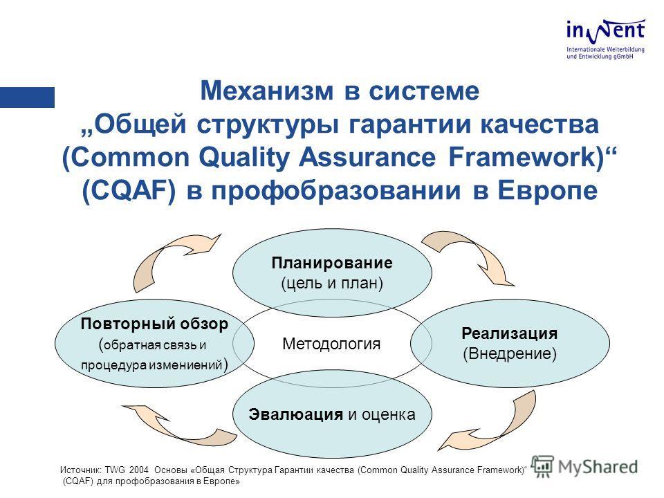 Механизм в системеОбщей структуры гарантии качества (Common Quality Assurance Framework) (CQAF) в профобразовании в Европе Источник: TWG 2004 Основы «Общая Структура Гарантии качества (Common Quality Assurance Framework) (CQAF) для профобразования в
