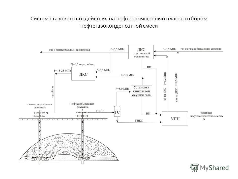 Система газового воздействия на нефтенасыщенный пласт с отбором нефтегазоконденсатной смеси