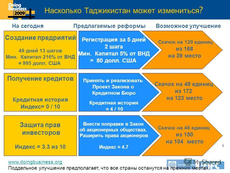 Click to edit Master title style 6 Насколько Таджикистан может измениться ? Регистрация за 5 дней 2 шага Мин. Капитал 5% от ВНД = 80 долл. США Скачок на 129 единиц из 168 на 39 место www.doingbusiness.org Поддельное улучшение предполагает, что все ст