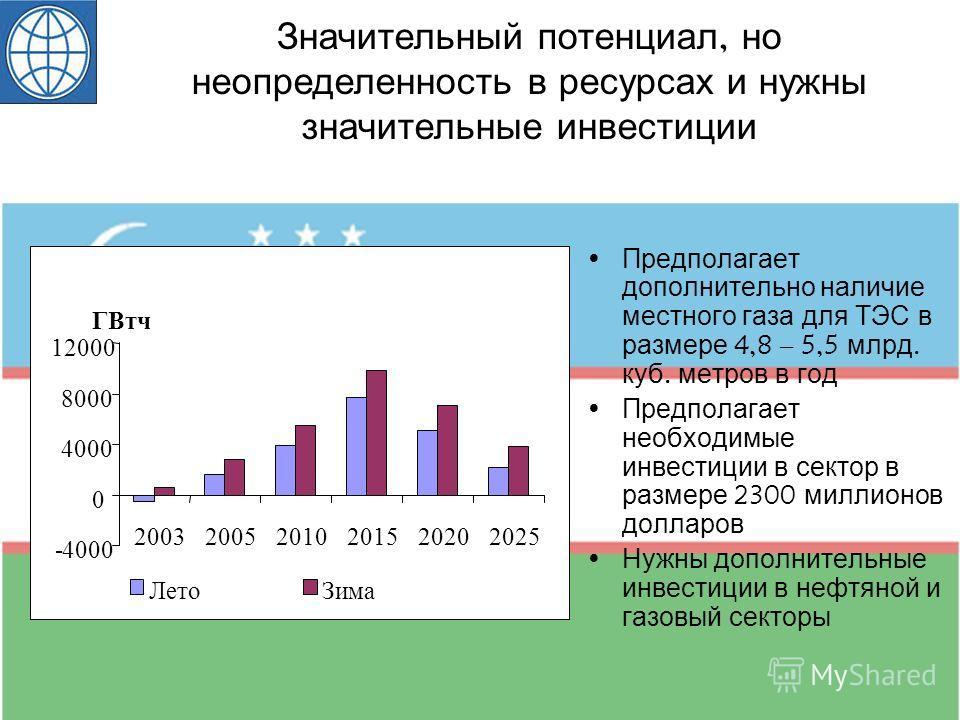Значительный потенциал, но неопределенность в ресурсах и нужны значительные инвестиции Предполагает дополнительно наличие местного газа для ТЭС в размере 4,8 – 5,5 млрд. куб. метров в год Предполагает необходимые инвестиции в сектор в размере 2300 ми