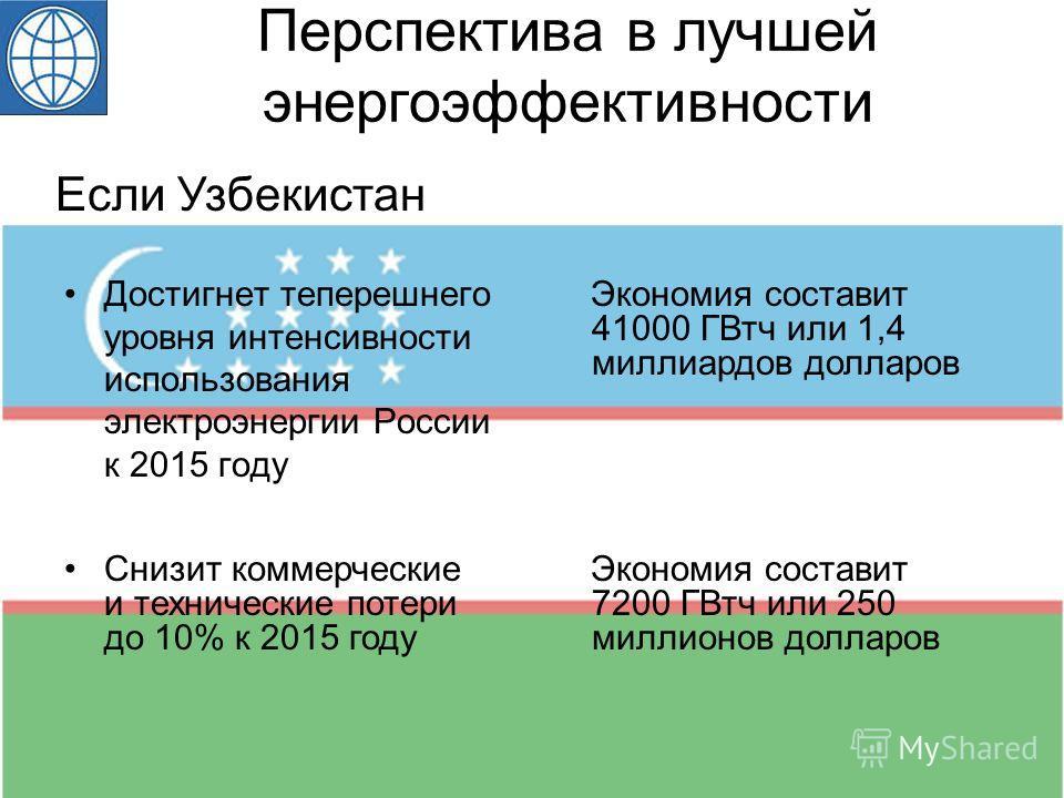 Перспектива в лучшей энергоэффективности Достигнет теперешнего уровня интенсивности использования электроэнергии России к 2015 году Если Узбекистан Снизит коммерческие и технические потери до 10% к 2015 году Экономия составит 7200 ГВтч или 250 миллио