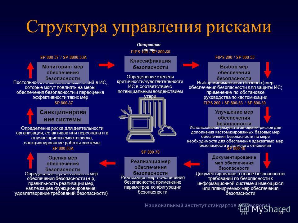Национальный институт стандартов и технологий 11 Структура управления рисками Определение эффективности мер обеспечения безопасности (н-р, правильность реализации мер, надлежащее функционирование, удовлетворение требований безопасности) SP 800-53A Оц