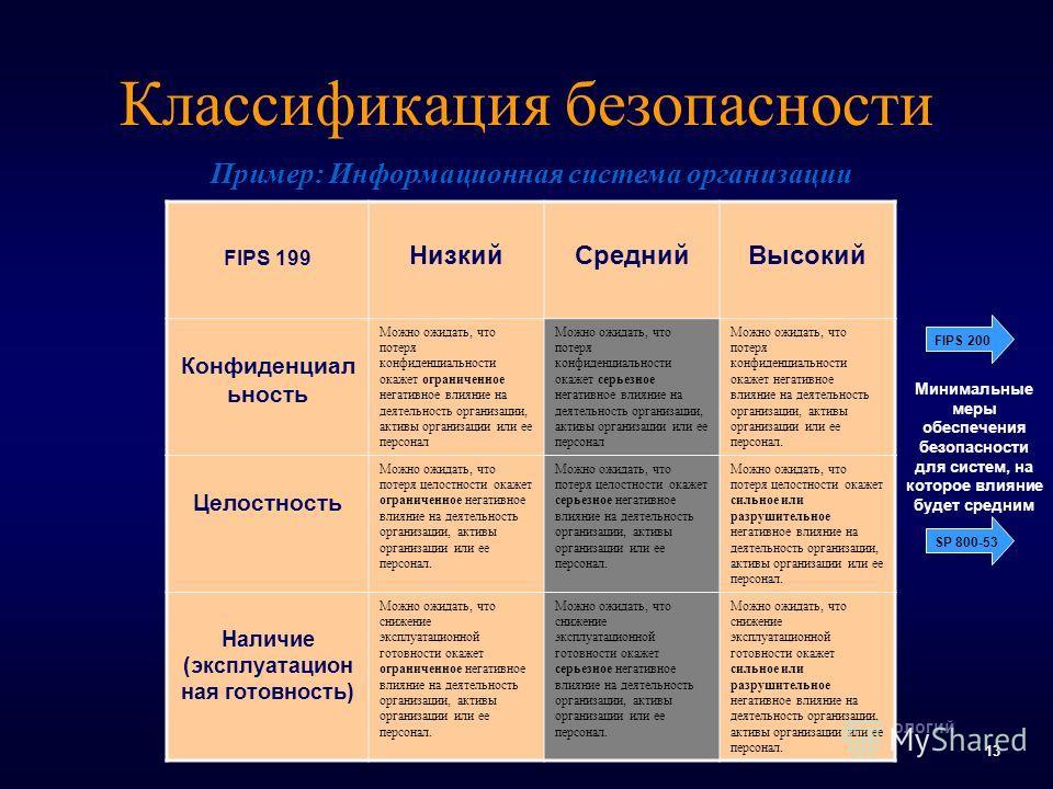 Национальный институт стандартов и технологий 13 Классификация безопасности FIPS 199 НизкийСреднийВысокий Конфиденциал ьность Можно ожидать, что потеря конфиденциальности окажет ограниченное негативное влияние на деятельность организации, активы орга