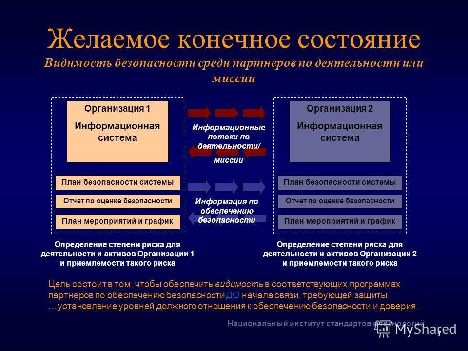 Национальный институт стандартов и технологий 7 Желаемое конечное состояние Видимость безопасности среди партнеров по деятельности или миссии Организация 1 Информационная система План мероприятий и график Отчет по оценке безопасности План безопасност