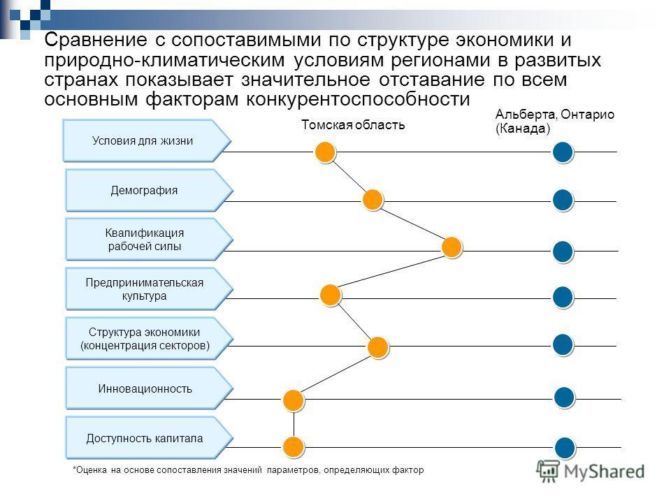 Сравнение с сопоставимыми по структуре экономики и природно-климатическим условиям регионами в развитых странах показывает значительное отставание по всем основным факторам конкурентоспособности Условия для жизни Демография Квалификация рабочей силы