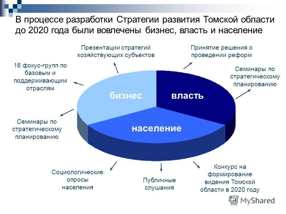 В процессе разработки Стратегии развития Томской области до 2020 года были вовлечены бизнес, власть и население властьбизнес население 16 фокус-групп по базовым и поддерживающим отраслям Семинары по стратегическому планированию Социологические опросы