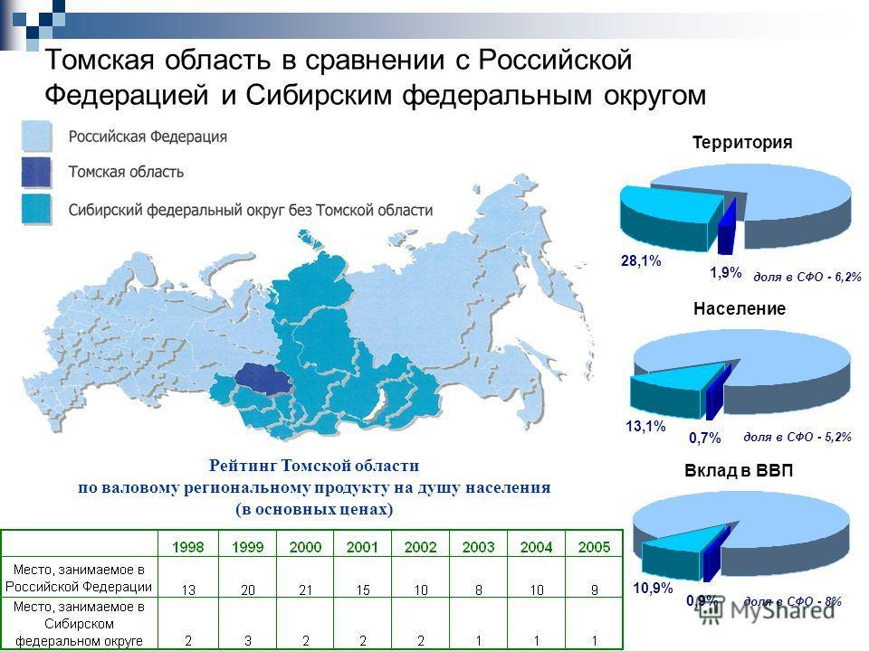 Томская область в сравнении с Российской Федерацией и Сибирским федеральным округом Население 0,7% 13,1% доля в СФО - 5,2% Вклад в ВВП 0,9% 10,9% доля в СФО - 8% Территория 1,9% 28,1% доля в СФО - 6,2% Рейтинг Томской области по валовому региональном