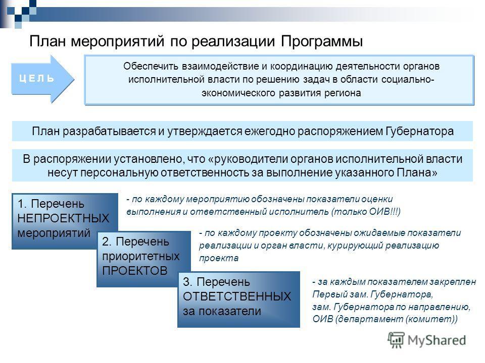 План мероприятий по реализации Программы План разрабатывается и утверждается ежегодно распоряжением Губернатора Ц Е Л Ь Обеспечить взаимодействие и координацию деятельности органов исполнительной власти по решению задач в области социально- экономиче