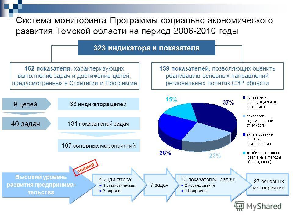 Система мониторинга Программы социально-экономического развития Томской области на период 2006-2010 годы 323 индикатора и показателя 162 показателя, характеризующих выполнение задач и достижение целей, предусмотренных в Стратегии и Программе 159 пока