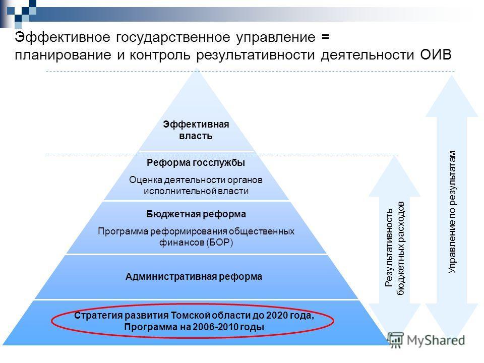 Эффективная власть Реформа госслужбы Оценка деятельности органов исполнительной власти Бюджетная реформа Программа реформирования общественных финансов (БОР) Административная реформа Стратегия развития Томской области до 2020 года, Программа на 2006-