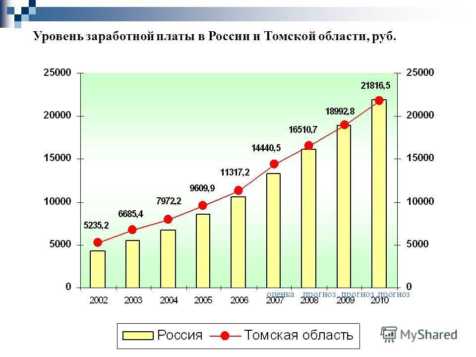 г. Томск 2007 Уровень заработной платы в России и Томской области, руб. оценка прогноз прогноз прогноз