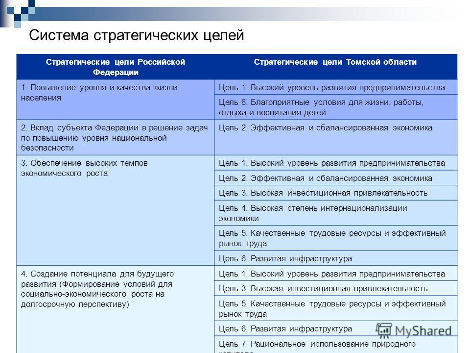 Система стратегических целей Стратегические цели Российской Федерации Стратегические цели Томской области 1. Повышение уровня и качества жизни населения Цель 1. Высокий уровень развития предпринимательства Цель 8. Благоприятные условия для жизни, раб