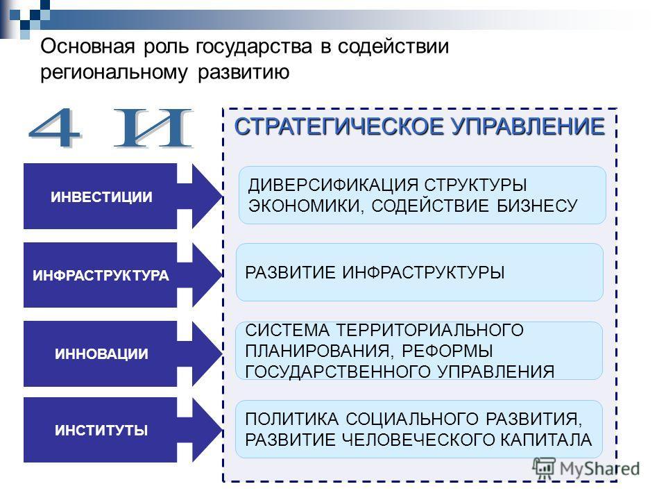 СТРАТЕГИЧЕСКОЕ УПРАВЛЕНИЕ Основная роль государства в содействии региональному развитию РАЗВИТИЕ ИНФРАСТРУКТУРЫ ДИВЕРСИФИКАЦИЯ СТРУКТУРЫ ЭКОНОМИКИ, СОДЕЙСТВИЕ БИЗНЕСУ СИСТЕМА ТЕРРИТОРИАЛЬНОГО ПЛАНИРОВАНИЯ, РЕФОРМЫ ГОСУДАРСТВЕННОГО УПРАВЛЕНИЯ ПОЛИТИКА