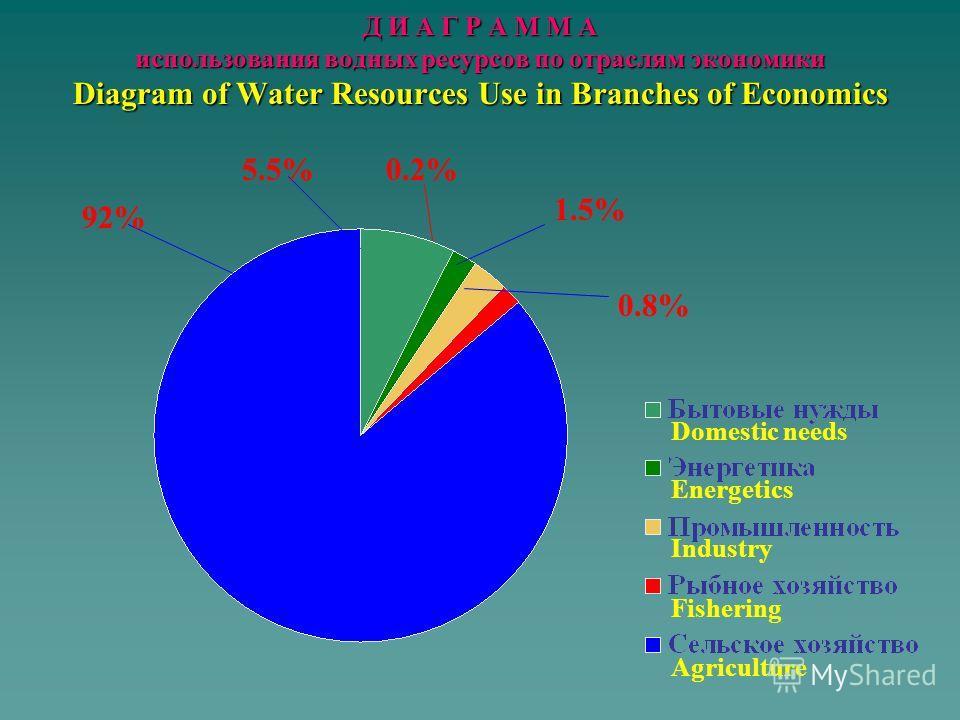 Использование воды по отраслям экономики : Water use in the branch of economics: Всего - 53,1 млрд.м3 100 % Total - 53,1 bln.m3 100 % в том числе including - бытовые нужды - 2,9 млрд.м3 5,5 % - domestic needs - 2,9 bln.m3 5,5 % - энергетика - 4,09 мл