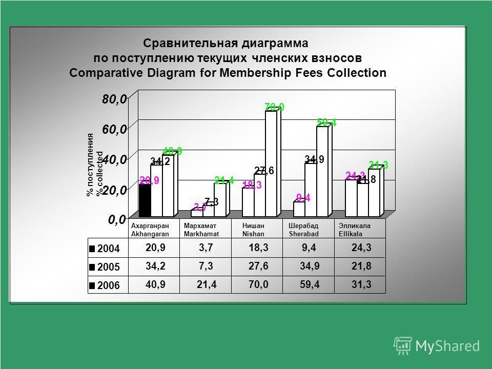 Об оплате членских взносов About Membership Fees Payment Возникают трудности в сборе членских взносов. В принципе фермеры (члены АВП) готовы платить АВП за оказываемые услуги, однако у фермера отсутствуют свободные денежные средства. Но несмотря на т