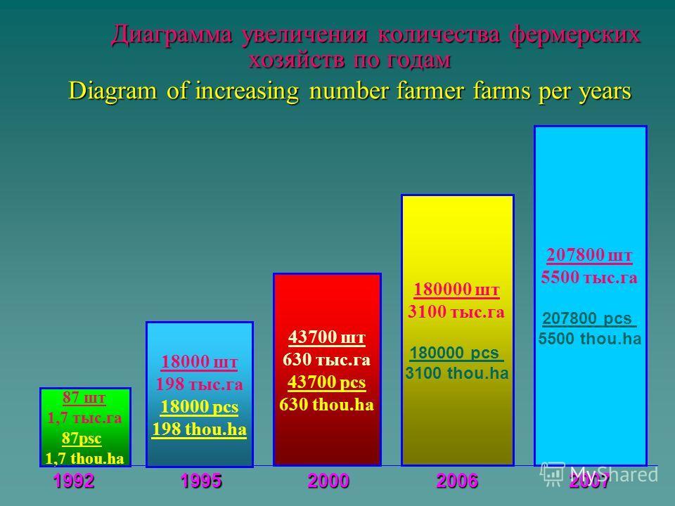 Количество первичных водопользователей Number of First Water Users Всего: - 2522 Total - 2522 в том числе: including в том числе: including в сельском хозяйстве - 2022 in agriculture - 2022 из них АВП - 1654 WUA - 1654 из них АВП - 1654 WUA - 1654 в