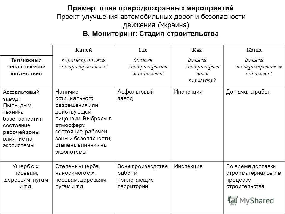 Пример: план природоохранных мероприятий Проект улучшения автомобильных дорог и безопасности движения (Украина) B. Мониторинг: Стадия строительства КакойГдеКакКогда Возможные экологические последствия параметр должен контролироваться? должен контроли