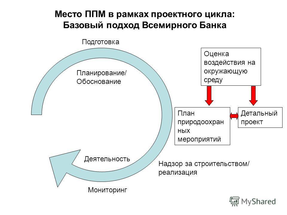 Оценка воздействия на окружающую среду Надзор за строительством/ реализация Подготовка Планирование/ Обоснование Мониторинг Деятельность Место ППМ в рамках проектного цикла: Базовый подход Всемирного Банка План природоохран ных мероприятий Детальный