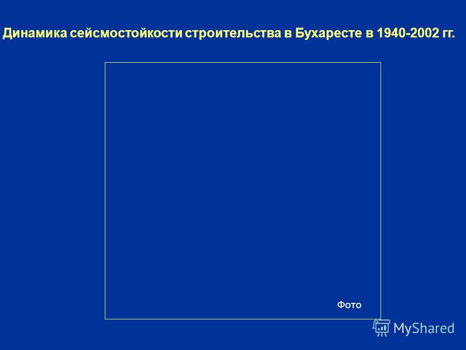 Динамика сейсмостойкости строительства в Бухаресте в 1940-2002 гг. Фото