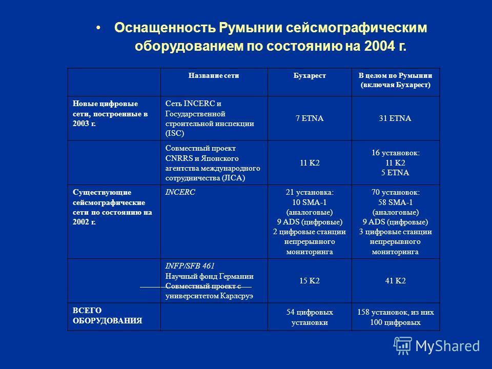 Оснащенность Румынии сейсмографическим оборудованием по состоянию на 2004 г. Название сетиБухарестВ целом по Румынии (включая Бухарест) Новые цифровые сети, построенные в 2003 г. Сеть INCERC и Государственной строительной инспекции (ISC) 7 ETNA31 ETN