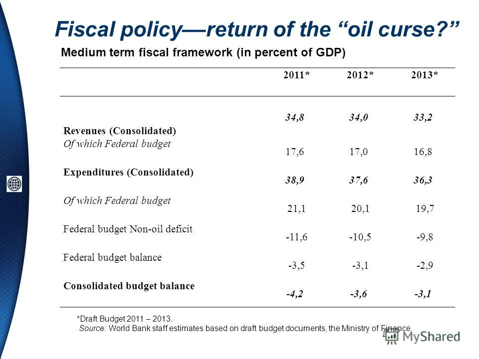 Fiscal policy––return of the oil curse? 2011*2012*2013* Revenues (Consolidated) 34,834,033,2 Of which Federal budget 17,617,016,8 Expenditures (Consolidated) 38,937,636,3 Of which Federal budget 21,120,119,7 Federal budget Non-oil deficit -11,6-10,5-