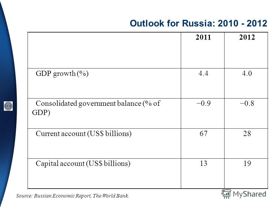 Outlook for Russia: 2010 - 2012 Source: Russian Economic Report, The World Bank. 20112012 GDP growth (%)4.44.0 Consolidated government balance (% of GDP) 0.90.8 Current account (US$ billions)6728 Capital account (US$ billions)1319
