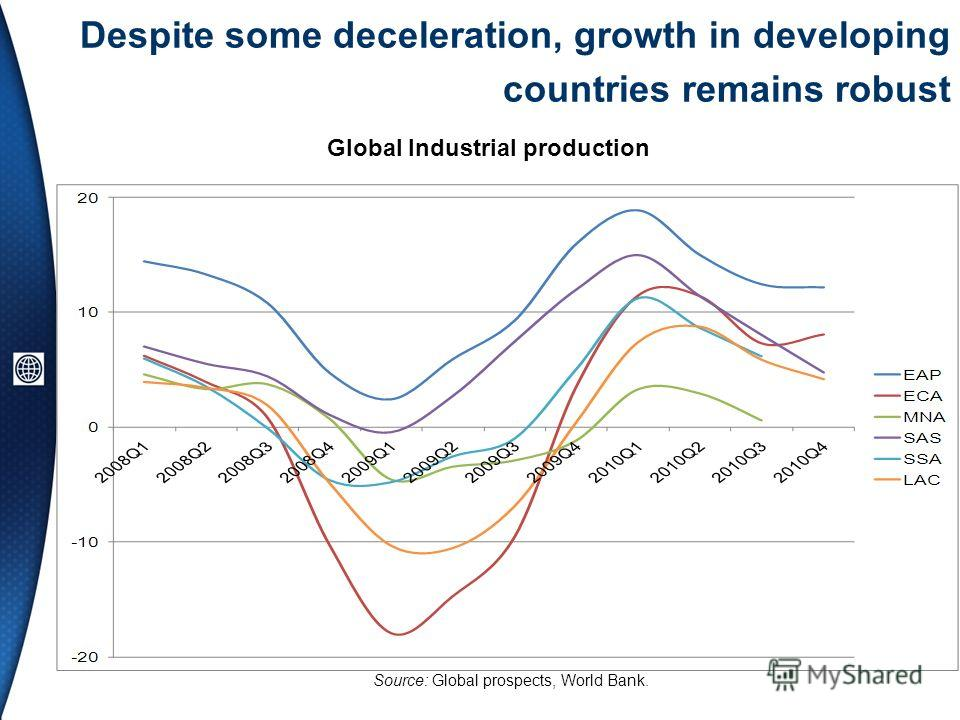 Despite some deceleration, growth in developing countries remains robust Global Industrial production Source: Global prospects, World Bank.