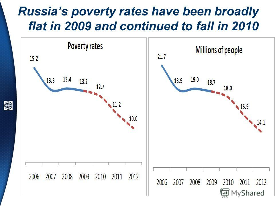 Russias poverty rates have been broadly flat in 2009 and continued to fall in 2010