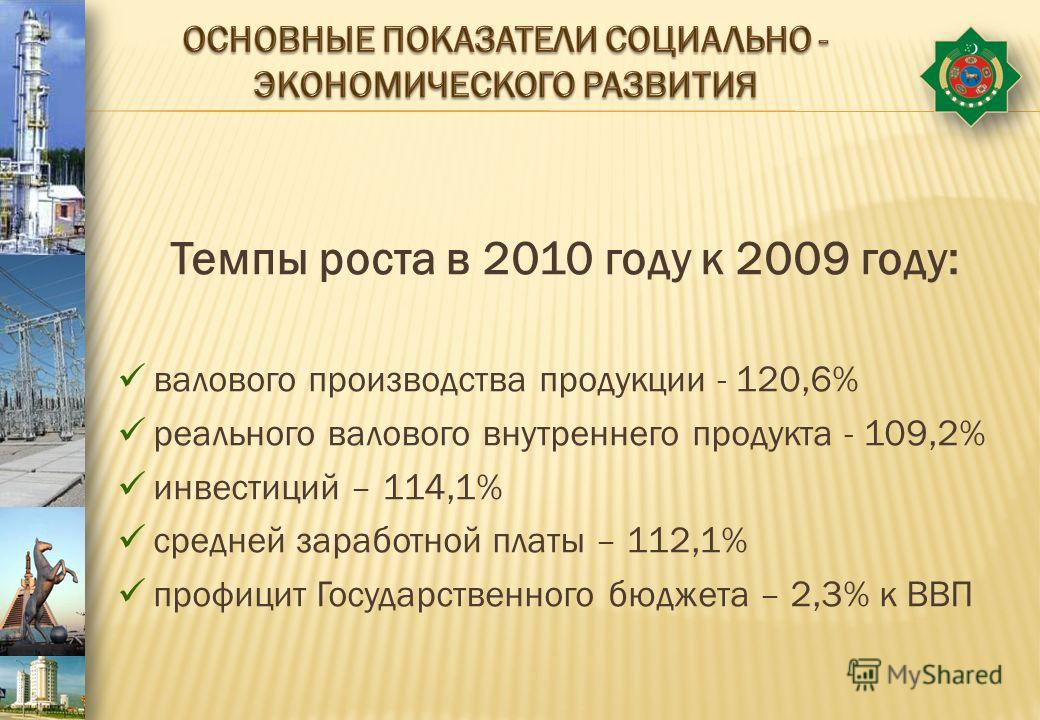 Темпы роста в 2010 году к 2009 году: валового производства продукции - 120,6% реального валового внутреннего продукта - 109,2% инвестиций – 114,1% средней заработной платы – 112,1% профицит Государственного бюджета – 2,3% к ВВП