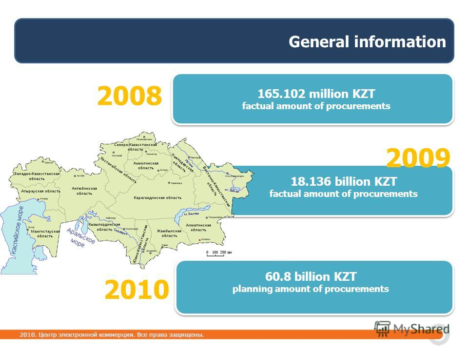 2010. Центр электронной коммерции. Все права защищены. 165.102 million KZT factual amount of procurements General information 60.8 billion KZT planning amount of procurements 2008 2010 18.136 billion KZT factual amount of procurements 2009