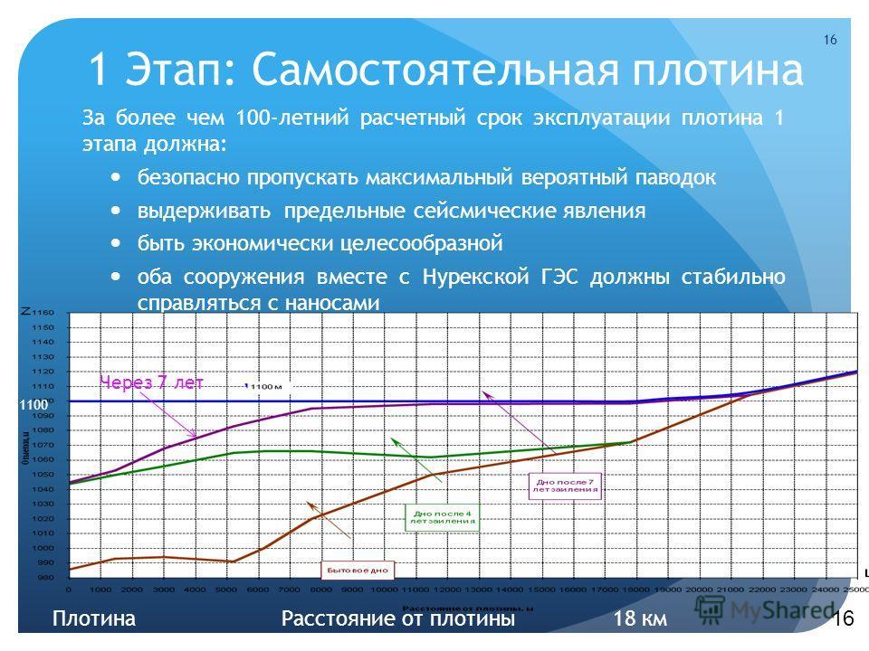 1 Этап: Самостоятельная плотина За более чем 100-летний расчетный срок эксплуатации плотина 1 этапа должна: безопасно пропускать максимальный вероятный паводок выдерживать предельные сейсмические явления быть экономически целесообразной оба сооружени