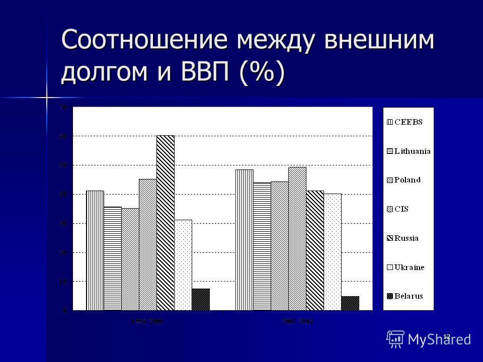 12 Соотношение между внешним долгом и ВВП (%)
