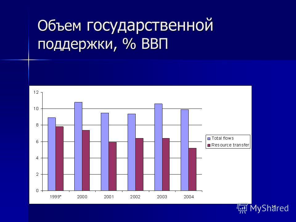 14 Объем государственной поддержки, % ВВП