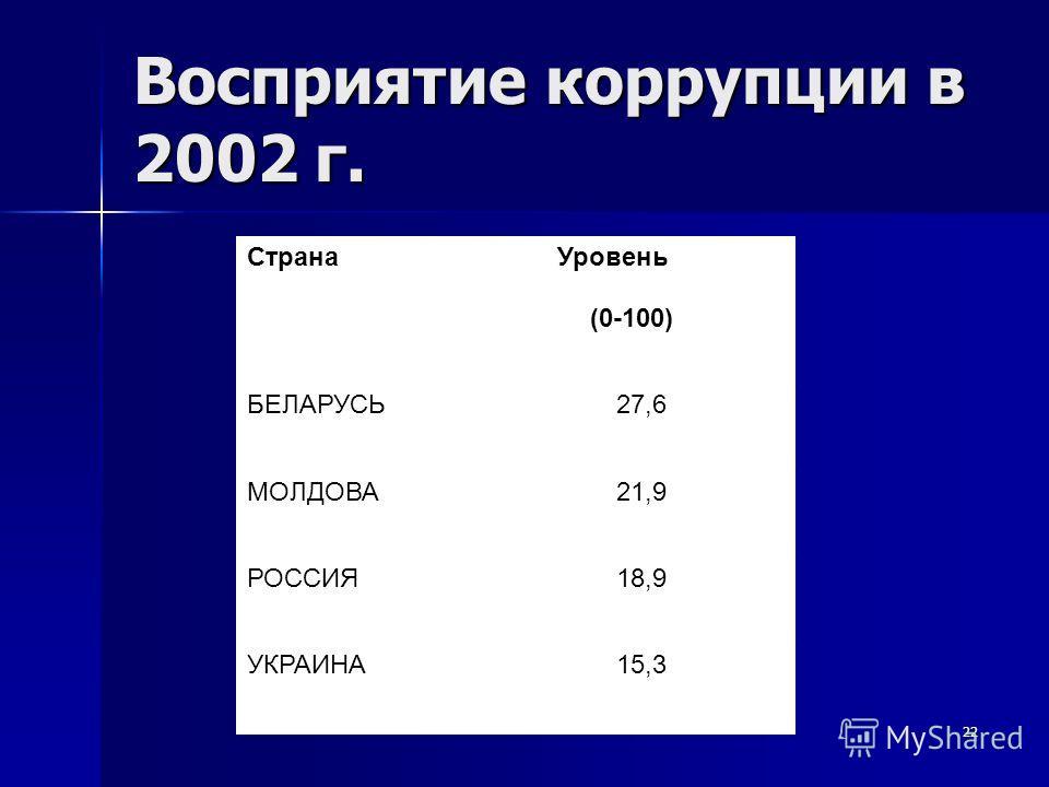 22 Восприятие коррупции в 2002 г. Уровень (0-100) РОССИЯ УКРАИНА 27,6 21,9 18,9 15,3 Страна БЕЛАРУСЬ МОЛДОВА
