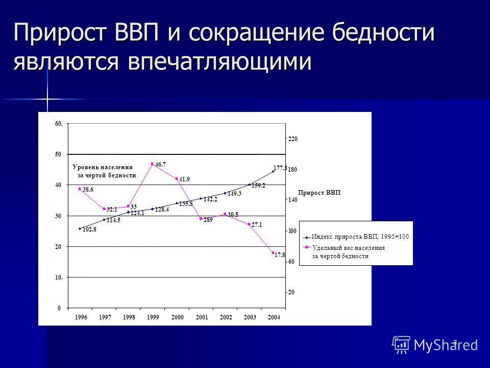 3 Прирост ВВП и сокращение бедности являются впечатляющими