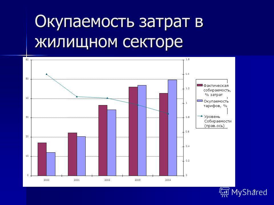 9 Окупаемость затрат в жилищном секторе 0 10 20 30 40 50 60 20002001200220032004 0 0.2 0.4 0.6 0.8 1 1.2 1.4 1.6 Фактическая собираемость, % затрат Окупаемость тарифов, % Уровень Собираемости (прав.ось)