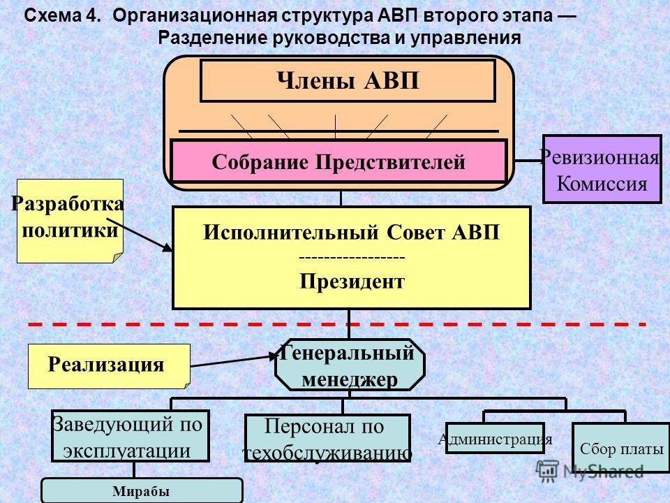 21 Схема 4. Организационная структура АВП второго этапа Разделение руководства и управления Члены АВП Исполнительный Совет АВП ----------------- Президент Генеральный менеджер Мирабы Собрание Предствителей Ревизионная Комиссия Заведующий по эксплуата