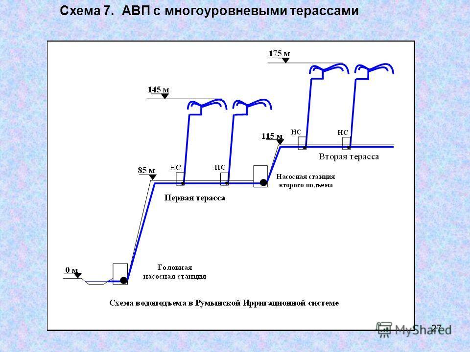 27 Схема 7. АВП с многоуровневыми терассами