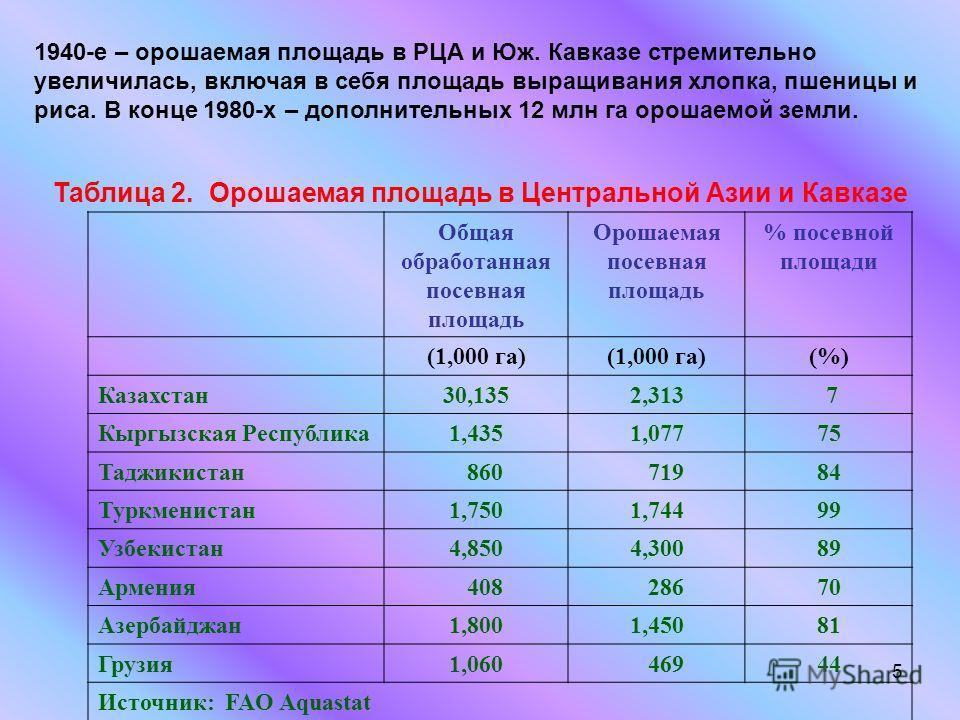 5 1940-е – орошаемая площадь в РЦА и Юж. Кавказе стремительно увеличилась, включая в себя площадь выращивания хлопка, пшеницы и риса. В конце 1980-х – дополнительных 12 млн га орошаемой земли. Таблица 2. Орошаемая площадь в Центральной Азии и Кавказе