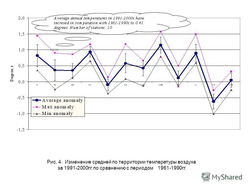 Рис. 4. Изменение средней по территории температуры воздуха за 1991-2000гг. по сравнению с периодом 1961-1990гг.