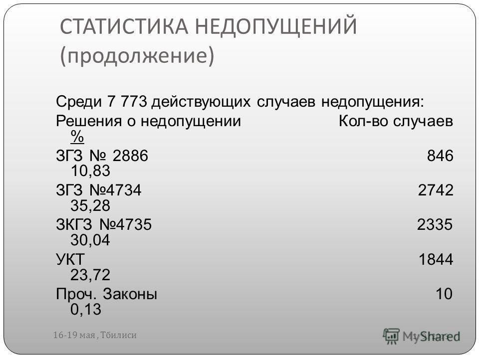 СТАТИСТИКА НЕДОПУЩЕНИЙ ( продолжение ) 12/9/2013 16-19 мая, Тбилиси Среди 7 773 действующих случаев недопущения: Решения о недопущении Кол-во случаев % ЗГЗ 2886 846 10,83 ЗГЗ 4734 2742 35,28 ЗКГЗ 4735 2335 30,04 УКТ 1844 23,72 Проч. Законы 10 0,13
