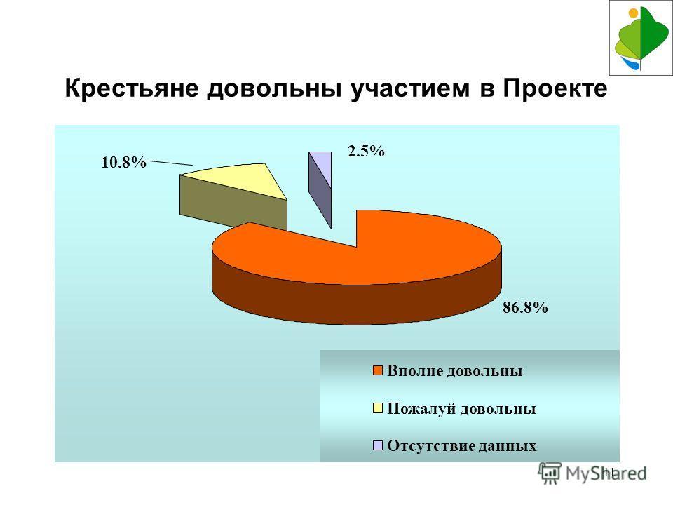 11 Крестьяне довольны участием в Проекте 86.8% 2.5% 10.8% Вполне довольны Пожалуй довольны Отсутствие данных