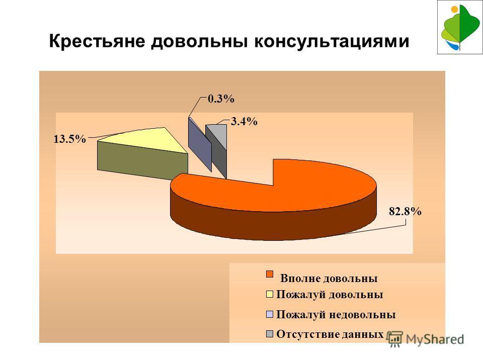 12 Крестьяне довольны консультациями 3.4% 82.8% 0.3% 13.5% Вполне довольны Пожалуй довольны Пожалуй недовольны Отсутствие данных