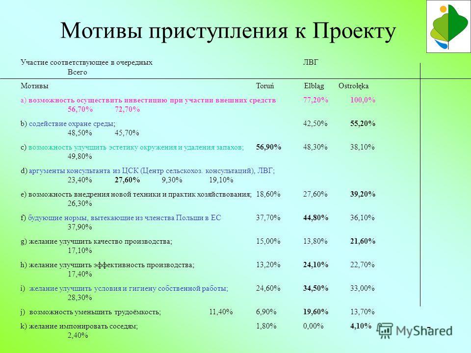 7 Участие соответствующее в очередных ЛВГ Всего МотивыToruń Elbląg Ostrołęka a) возможность осуществить инвестицию при участии внешних средств77,20%100,0% 56,70%72,70% b) содействие охране среды;42,50%55,20% 48,50%45,70% c) возможность улучшить эстет
