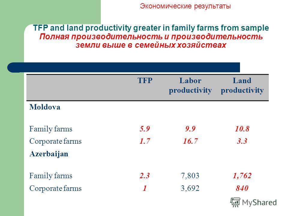 TFP and land productivity greater in family farms from sample Полная производительность и производительность земли выше в семейных хозяйствах TFPLabor productivity Land productivity Moldova Family farms5.99.910.8 Corporate farms1.716.73.3 Azerbaijan